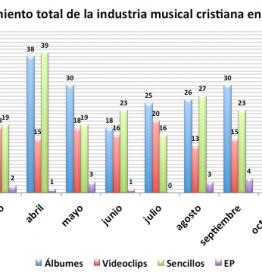 Musica cristiana 2014 lanzamientos